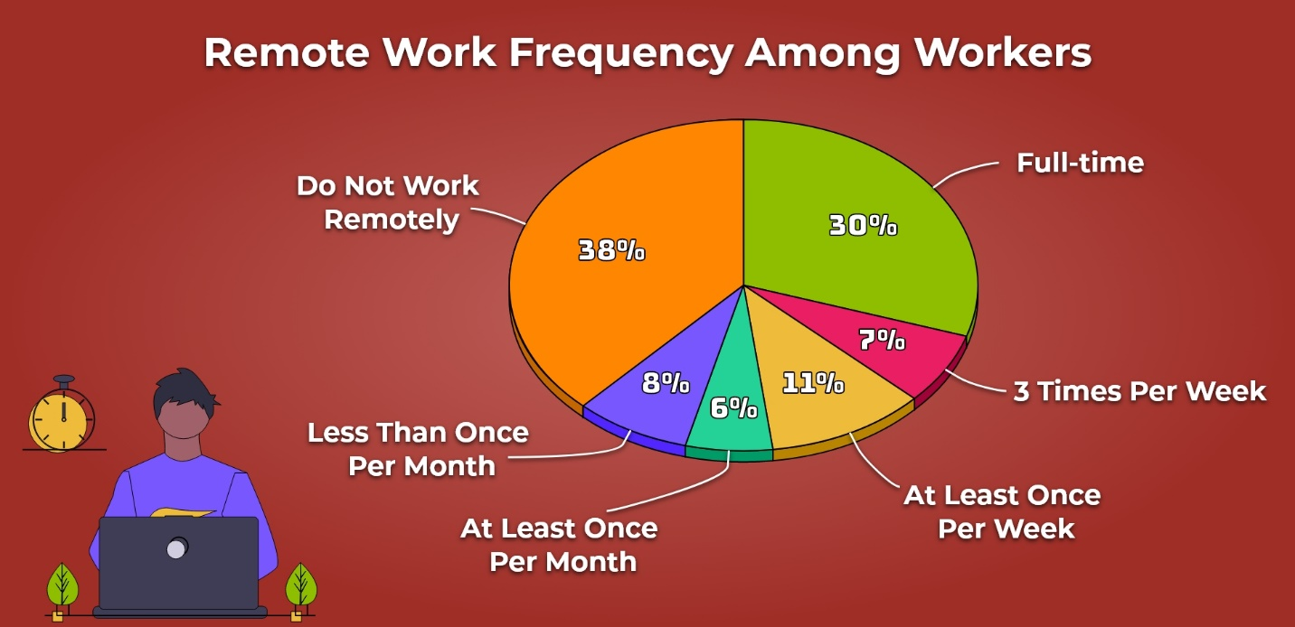 8. Remote Work Frequency Among Workers