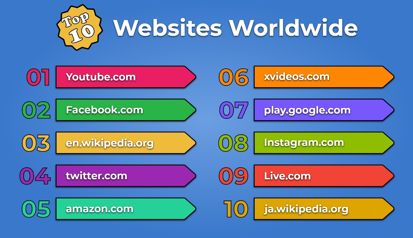 17 Top Ten Websites Worldwide