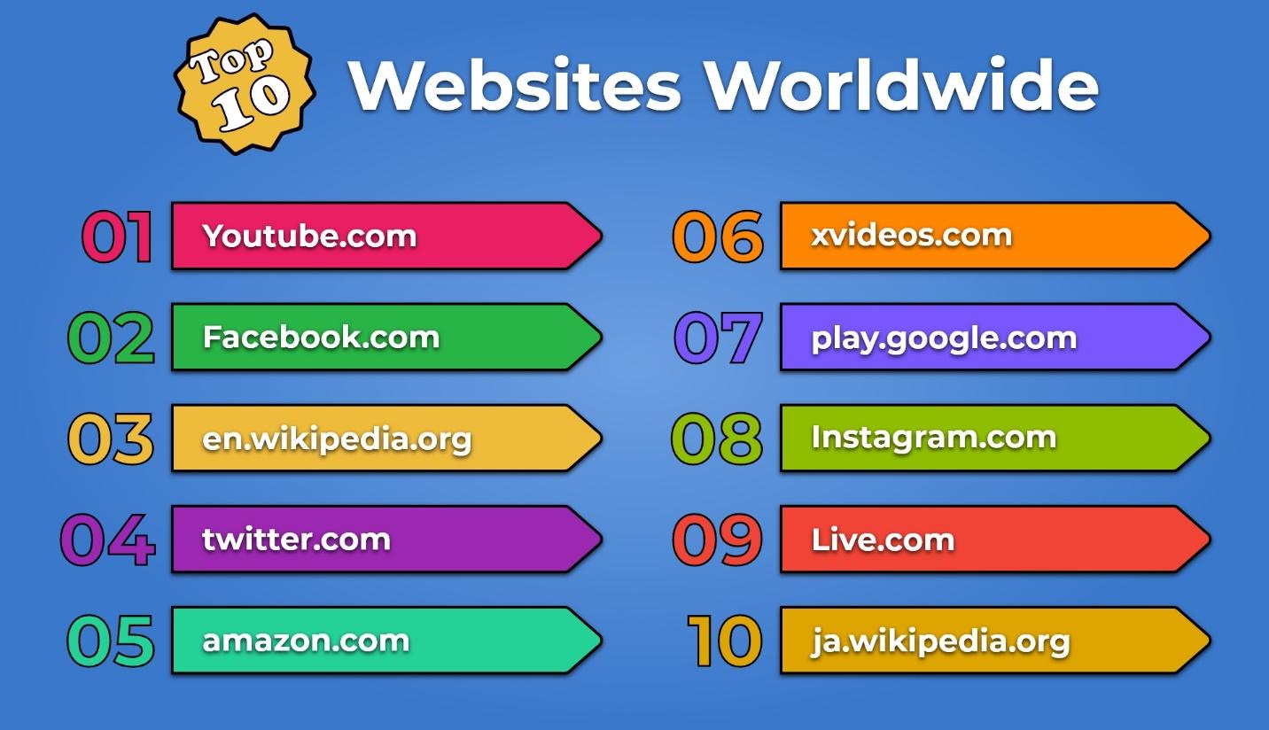 17 Top Ten Websites Worldwide