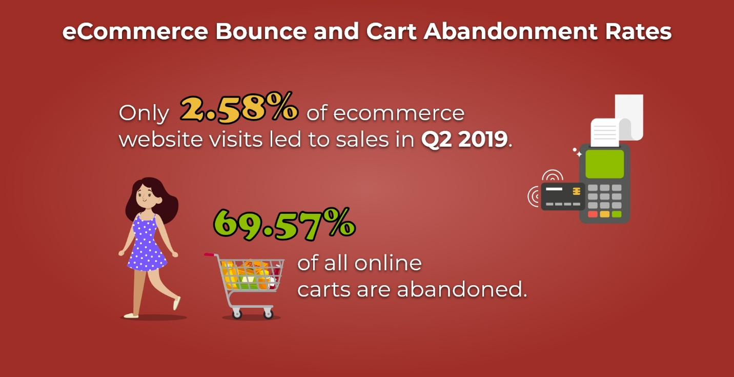16 eCommerce Bounce and Cart Abandonment Rates