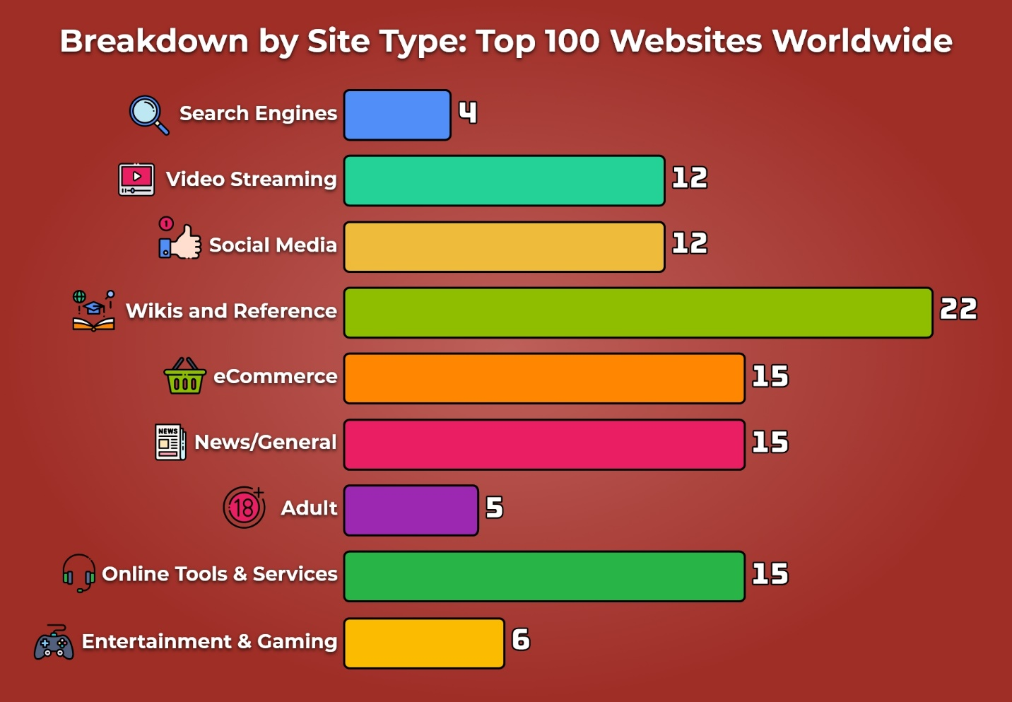 18 Breakdown by Site Type Top 100 Websites Worldwide