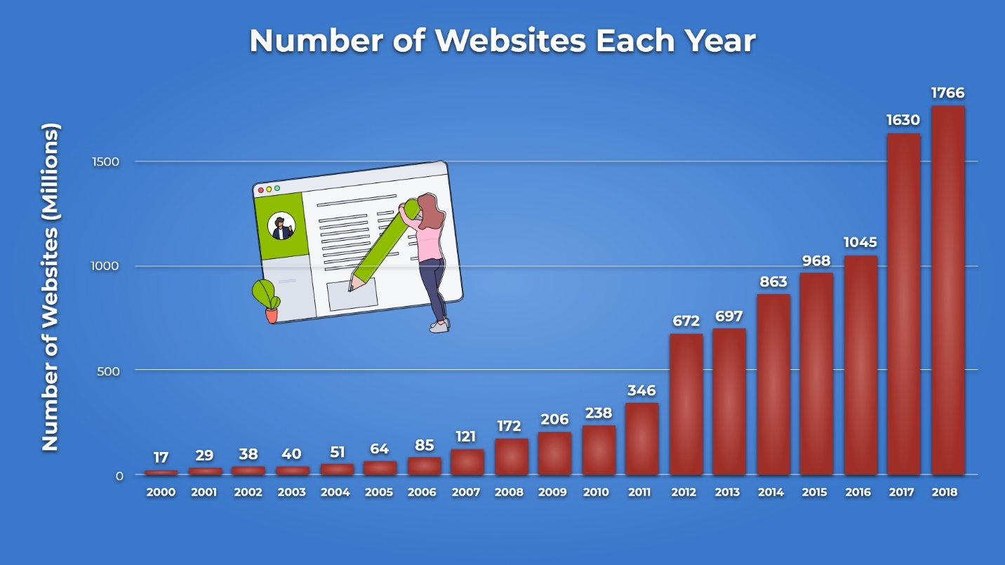 3. Number of Websites Each Year