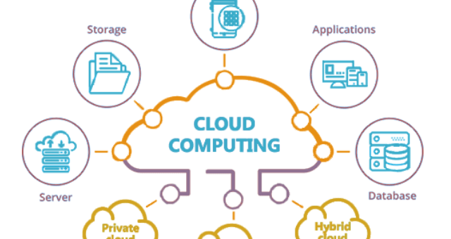 The future of cloud computing - moving at the speed of business