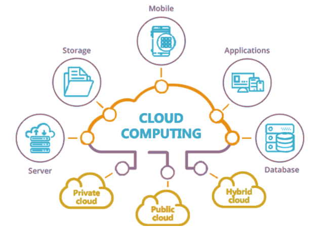The future of cloud computing: moving at the speed of business