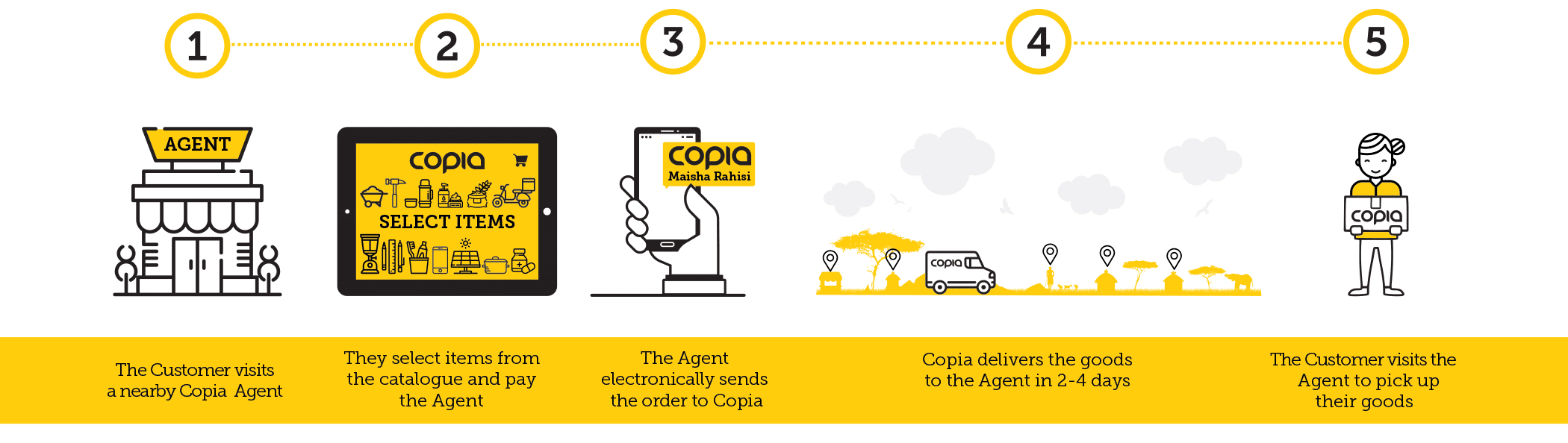 How copia works in Kenya