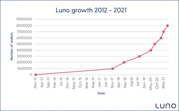 Luno hits 8 million milestone with 1.2 mn new customers every quarter